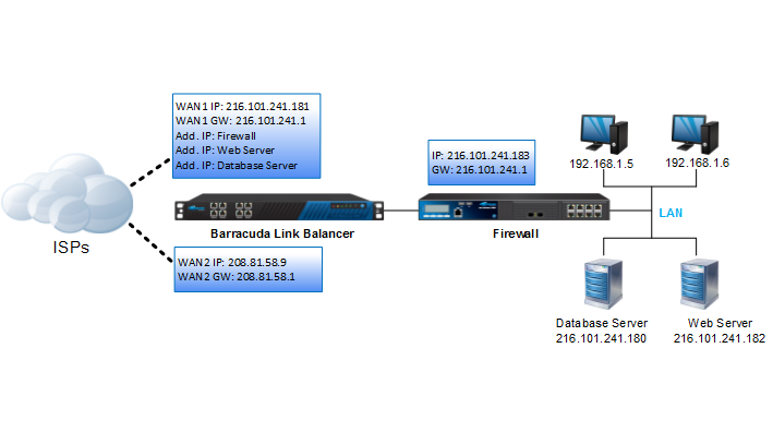 Deploying the Barracuda Link Balancer with Cisco ASA VPN