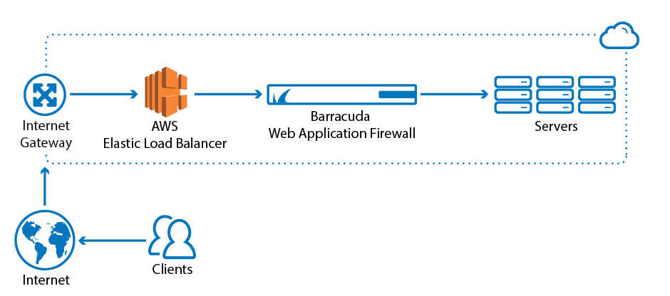 Amazon Web Services | Barracuda Campus