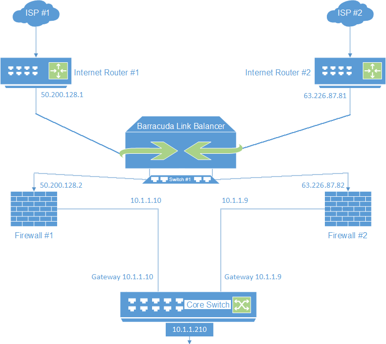 Configuring the Barracuda Link Balancer for Two Independent