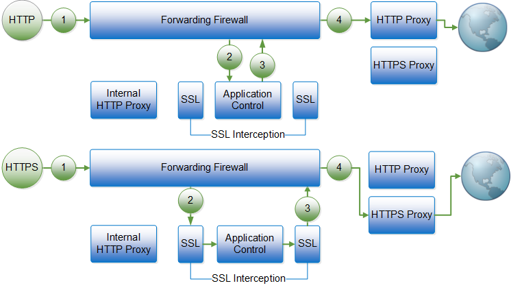 Using Application Control 2 0 with HTTP(S) Proxies | Barracuda Campus
