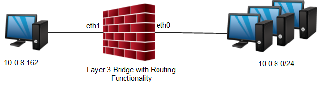 FW_Bridging_L3Bridge.png