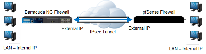 How to Create an IPsec VPN Tunnel between the Barracuda NG Firewall