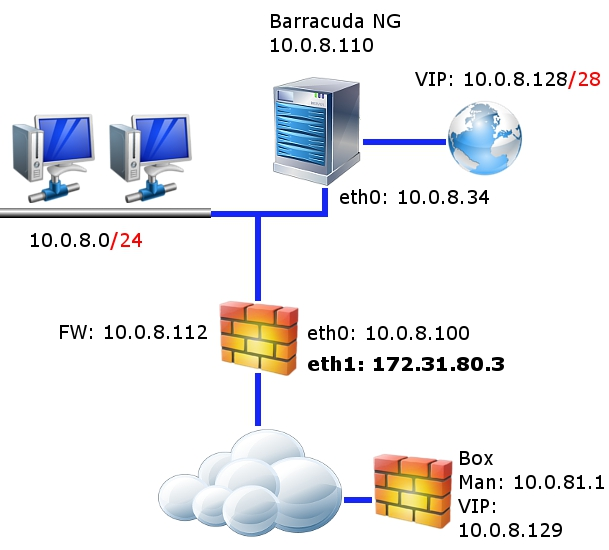 Best Practice - Migrate the NG Control Center to a New Network