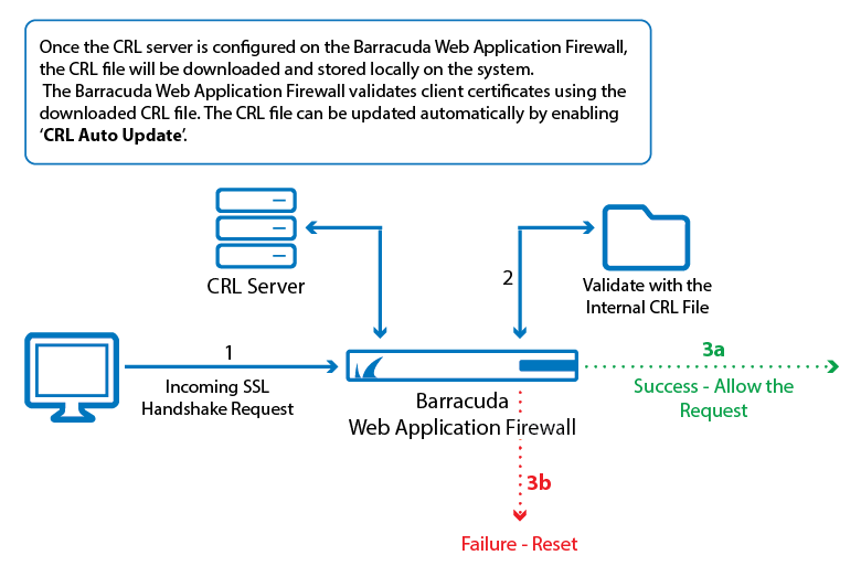 Client Certificate Validation Using OCSP and CRLs | Barracuda Campus