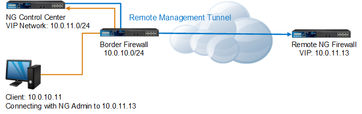 CC_Remote_MGMT_tunnel.png