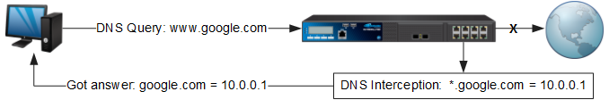 DnsInterception_diag.png