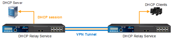DHCP_Relay_VPN_Tunnel.png