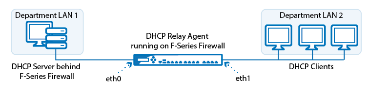 dhcp_relay_0.png