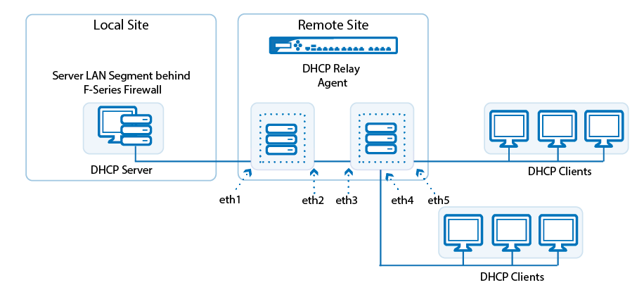 dhcp_relay_cascade_0.png