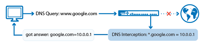 dns_interception.png