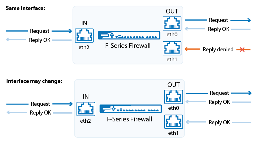 General Firewall Configuration | Barracuda Campus