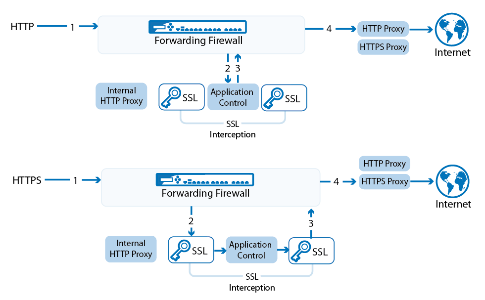 Using Application Control Features with HTTP(S) Proxies | Barracuda