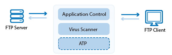 virus_scanning_ftp_traffic_atp-01.png