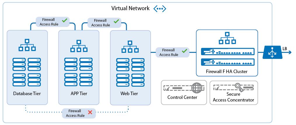Implementation Guide Nextgen Firewall In Azure