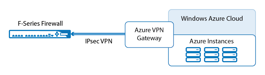 How to Configure an IKEv1 IPsec Site-to-Site VPN to the Static