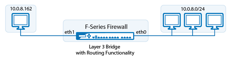 fw_layer3_bridge.png