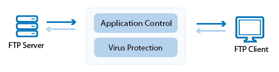 virus_protection_ftp_68_01.png
