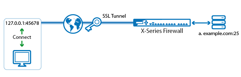 generic_ssl_tunnel.png