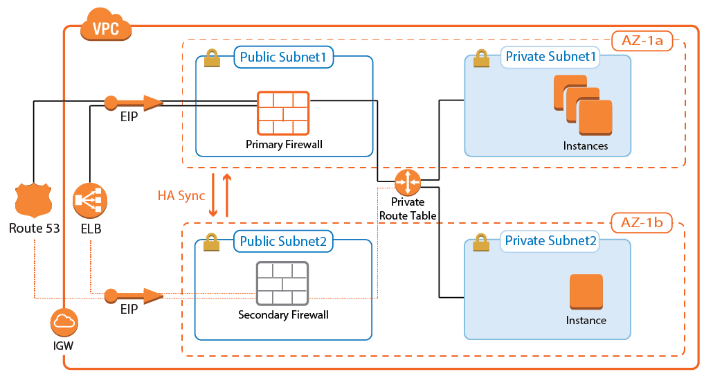 How to Configure a Multi-AZ High Availability Cluster in AWS Using
