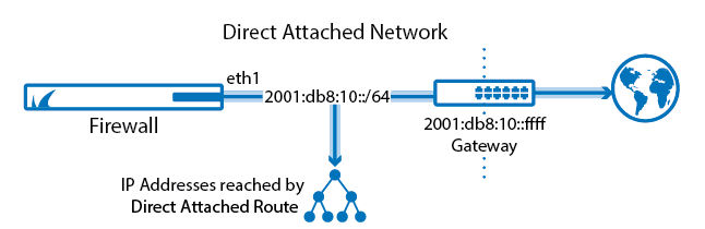 Routing_Basic_direct_attached_route_ipv6-02.png