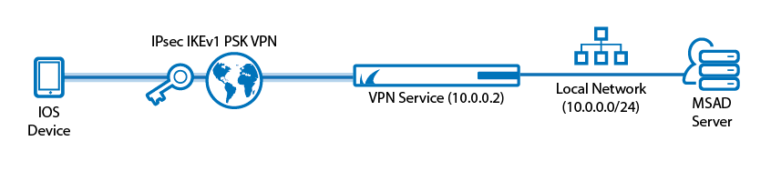 Example - Client-to-Site IKEv1 IPsec VPN with PSK