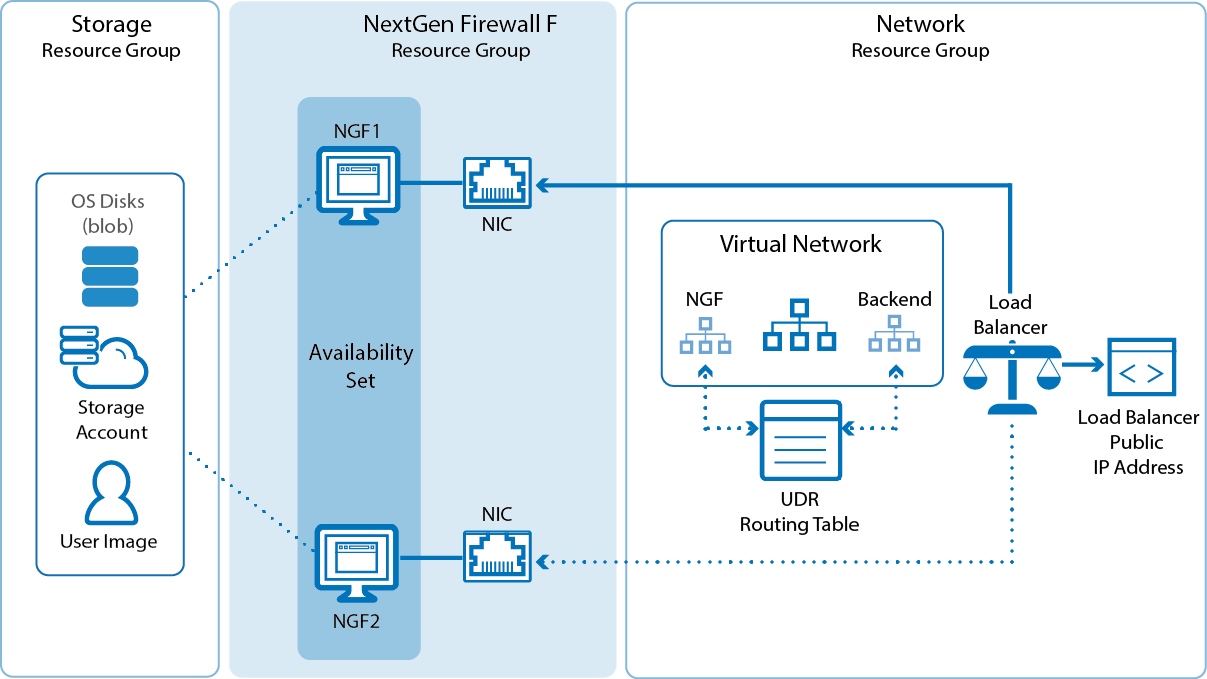 How To Configure A High Availability Cluster In Azure