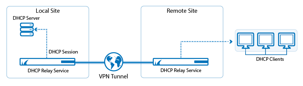 dhcp_relay_vpn.png
