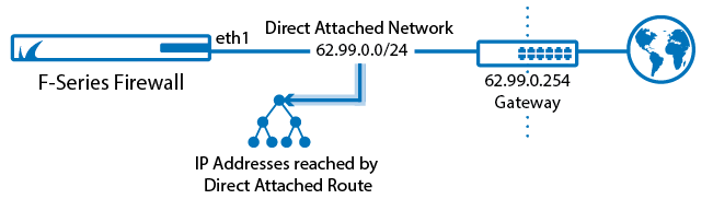 Routing_Basic_direct_attached-01.png