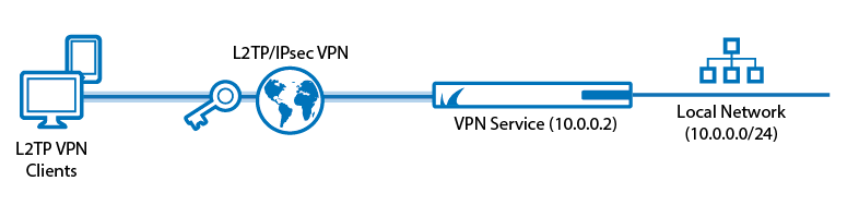 How to Configure a Client-to-Site L2TP/IPsec VPN | Barracuda