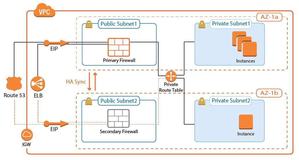 Implementation Guide - NextGen Firewall in AWS | Barracuda