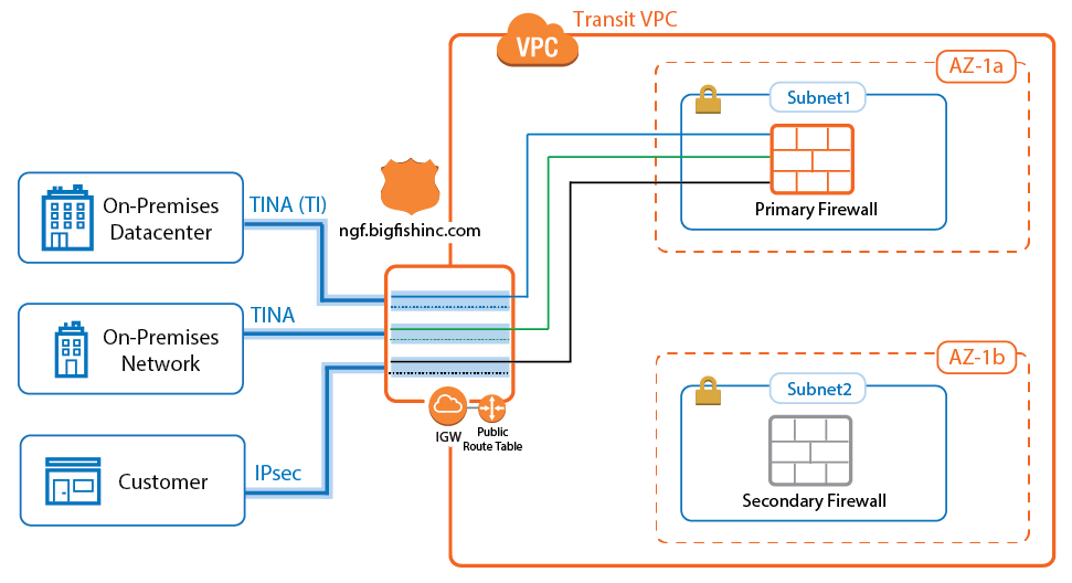 AWS Reference Architecture - Transit VPC using NextGen