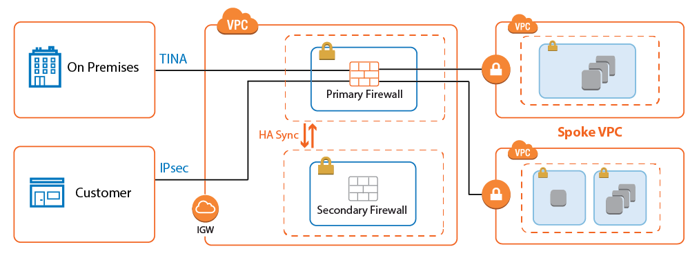AWS Reference Architecture - Transit VPC using NextGen Firewall