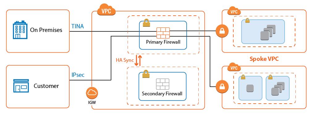 AWS Reference Architecture - Transit VPC using NextGen