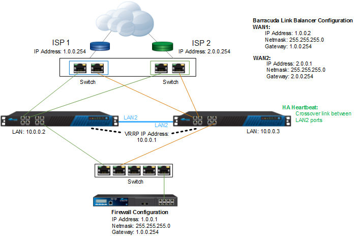 Planning Your High Availability Deployment | Barracuda Campus