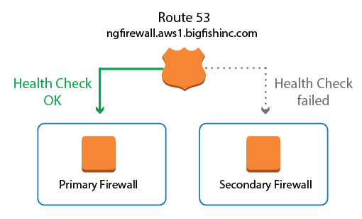 How to Configure Route 53 for F-Series Firewalls in AWS | Barracuda