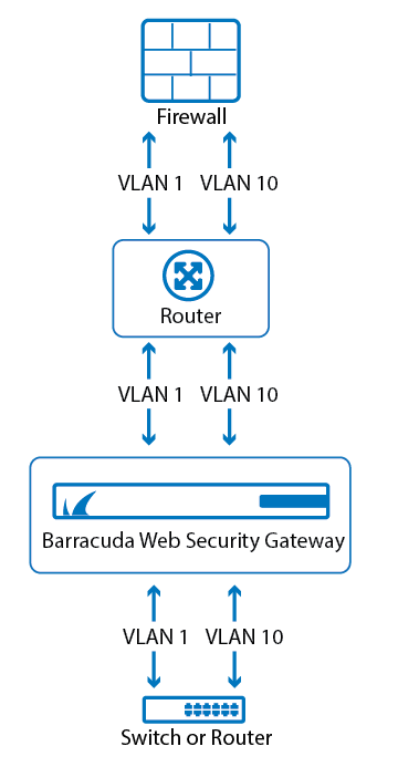 VLAN Bridge With LabelsBWSG.png