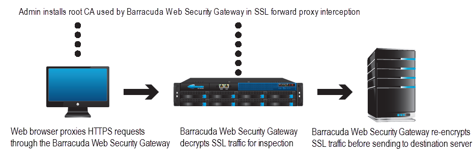 HTTPS and SSL InspectionBWSG.png