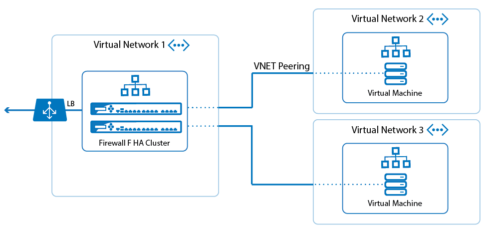 How to Configure VNET peering with the F-Series Firewall | Barracuda