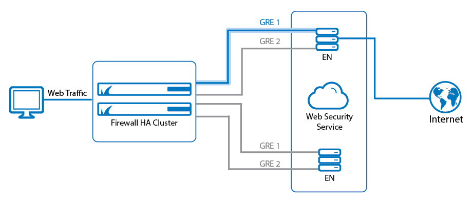 How to Configure Web Security Service Integration using GRE Tunnels