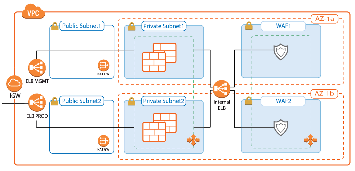 AWS Reference Architecture - NextGen Firewall Auto Scaling