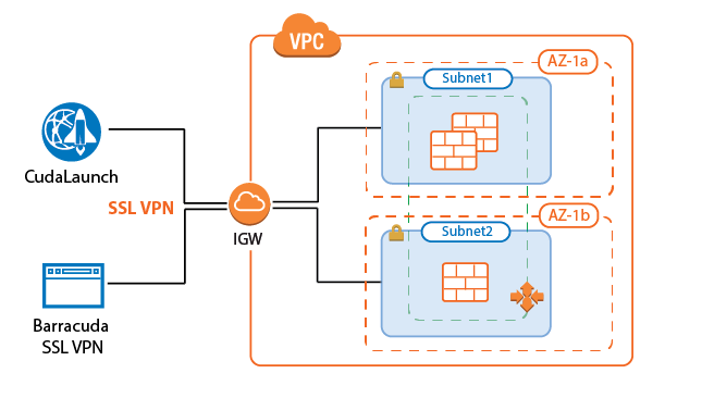 How to Configure the SSL VPN Services for AWS Auto Scaling