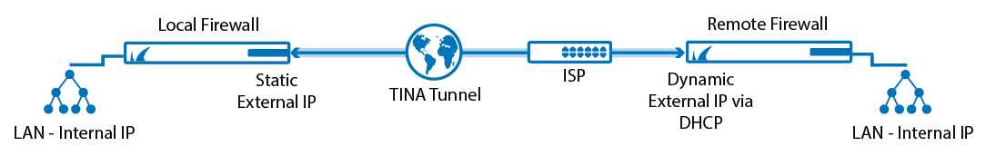 tina_tunnel_isp.png