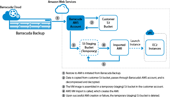Amazon Web Services Recovery | Barracuda Campus