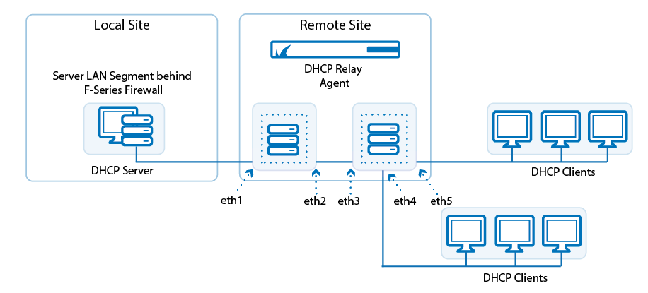 dhcp_relay_cascade.png