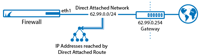 Routing_Basic_direct_attached.png