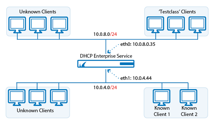 dhcp_enterprise_config.png