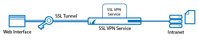 sslvpn_network_places.png
