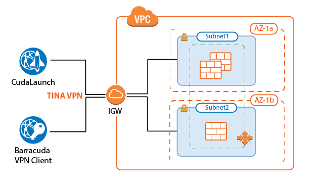 How to Configure a Client-to-Site VPN Group Policy for a CloudGen