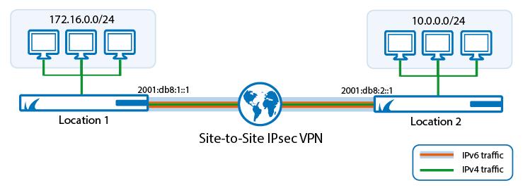 Site-to-Site VPN | Barracuda Campus