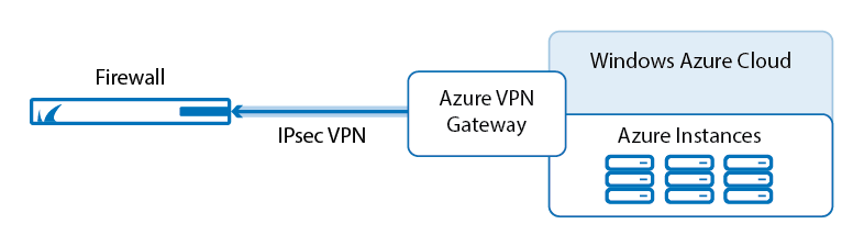 How to Configure an IKEv2 IPsec Site-to-Site VPN to a Routed